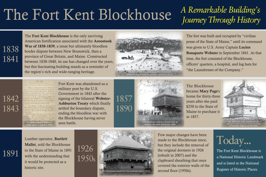 Interpretive panels for Fort Kent, Maine (01)